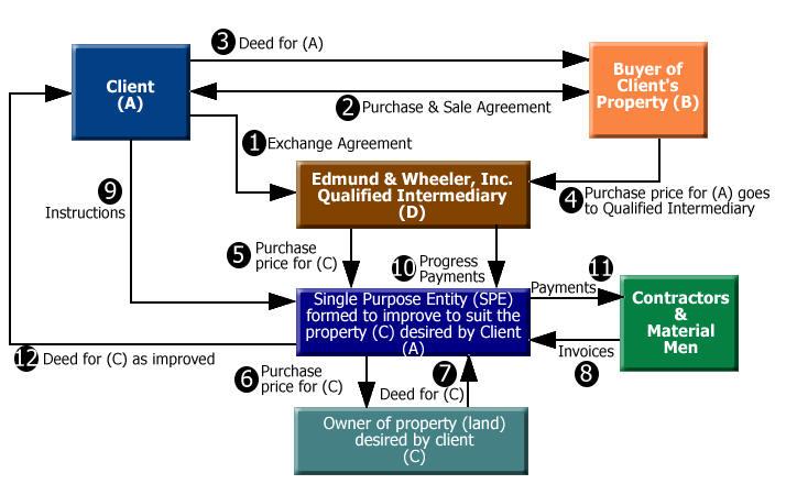 Exchange Case Study 3 Edmund Wheeler